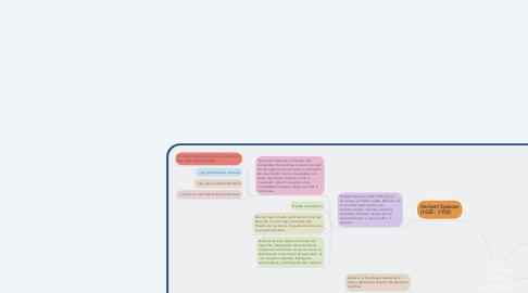 Mind Map: Orígenes de la sociología