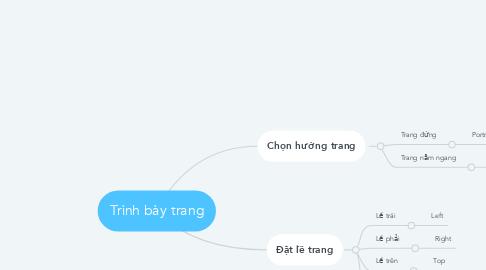 Mind Map: Trình bày trang