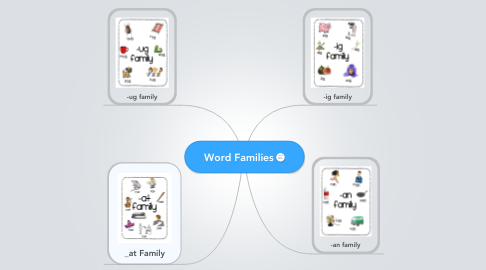 Mind Map: Word Families