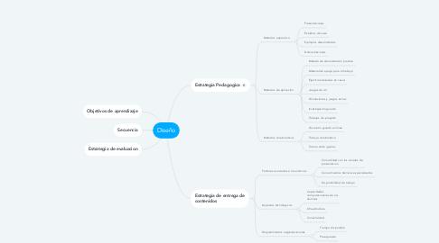Mind Map: Diseño