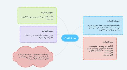 Mind Map: مهارة القراءة