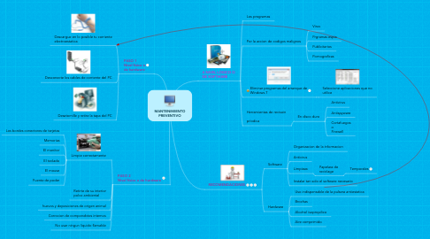 Mind Map: MANTENIMIENTO PREVENTIVO