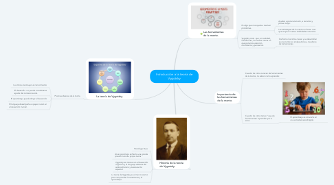 Mind Map: Introducción a la teoría de Vygotsky