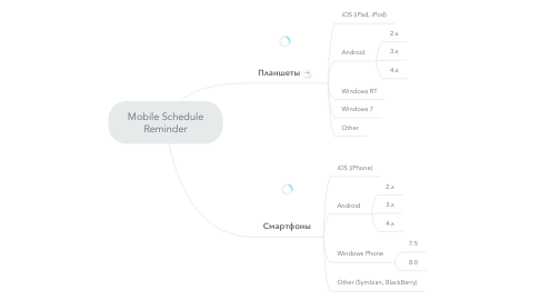Mind Map: Mobile Schedule Reminder