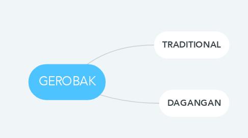 Mind Map: GEROBAK