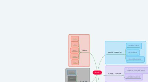Mind Map: GARBAGE