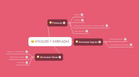Mind Map: ATAQUES Y AMENAZAS