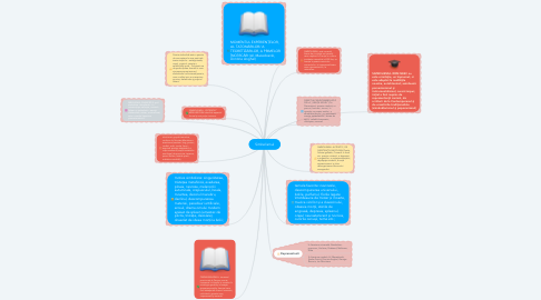 Mind Map: Simbolismul