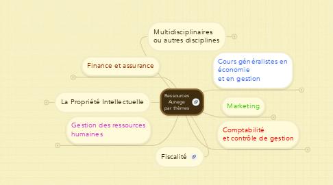 Mind Map: Ressources Aunege par thèmes