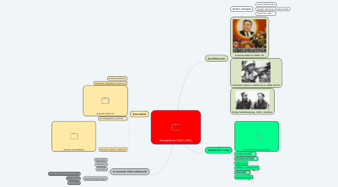 Mind Map: Hidegháború (1947-1991)