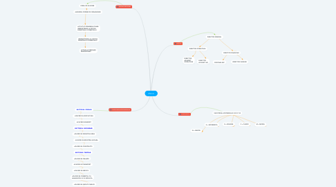 Mind Map: Afacere