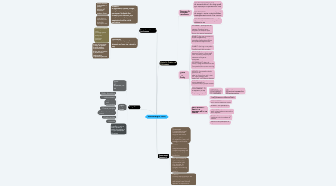 Mind Map: Understanding The Quality