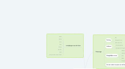Mind Map: Prinses op de kikkererwt (1)