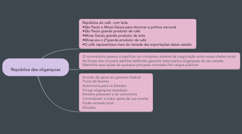 Mind Map: República das oligarquias