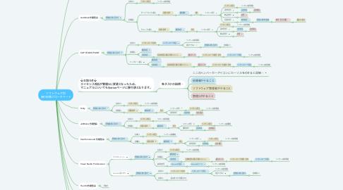 Mind Map: ソフトウェア別 発行依頼フローチャート