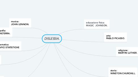 Mind Map: DISLESSIA.