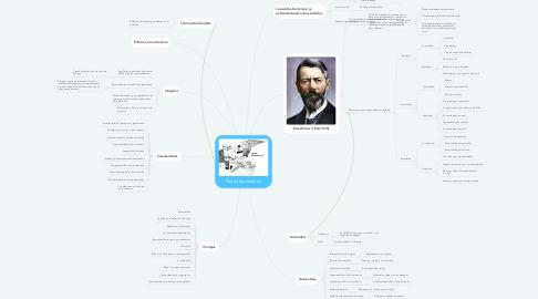 Mind Map: Teoría Burocrática