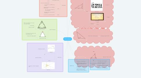 Mind Map: Háromszögek