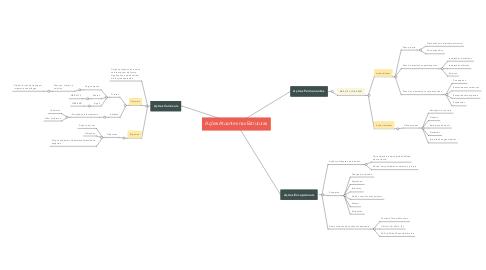 Mind Map: Ações Atuantes nas Estruturas
