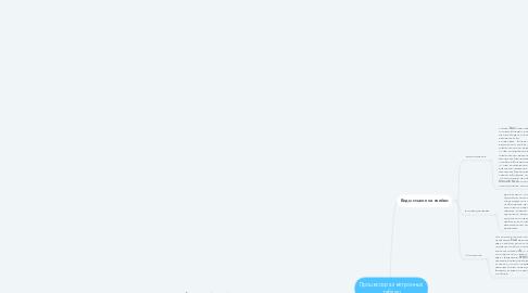 Mind Map: Процессор электронных таблиц