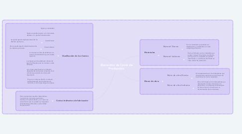 Mind Map: Elementos de Coste de Producción
