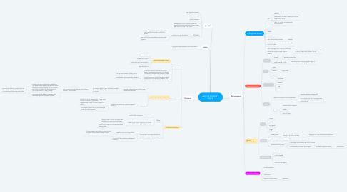 Mind Map: esporte colegial / magia.