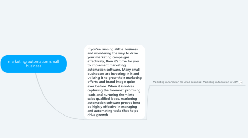 Mind Map: marketing automation small business