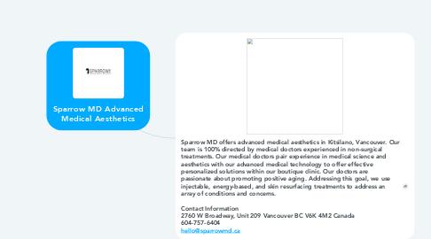 Mind Map: Sparrow MD Advanced Medical Aesthetics