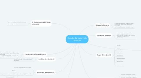 Mind Map: Estudio del desarrollo humano