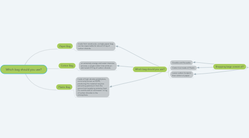 Mind Map: Which bag should you use?