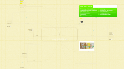Mind Map: Swiss pac- manufacturing packaging materials,paper bags,plastic bags, bio bags, liquid bag,stand up pouches, plastic scoop