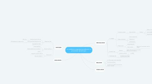 Mind Map: La résilience organisationnelle est un processus dynamique.