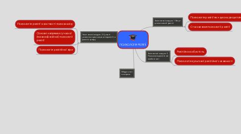 Mind Map: ПСИХОЛОГІЯ РЕЛІГІЇ