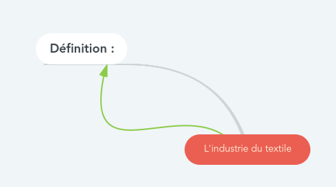 Mind Map: L'industrie du textile