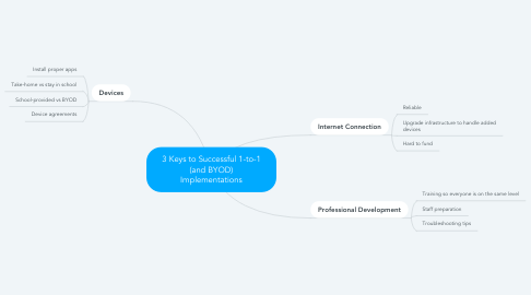 Mind Map: 3 Keys to Successful 1-to-1 (and BYOD) Implementations