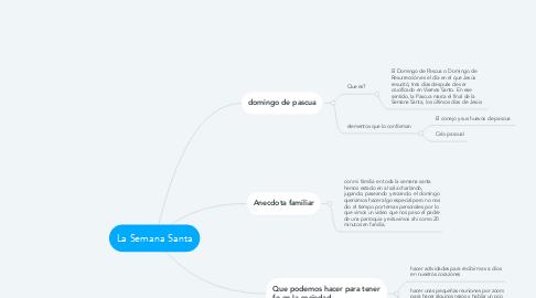 Mind Map: FUENTES, CITA Y REFERENCIA