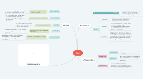 Mind Map: CAS