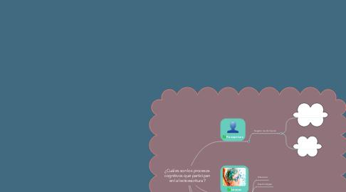 Mind Map: ¿Cuáles son los procesos cognitivos que participan en la lectoescritura?