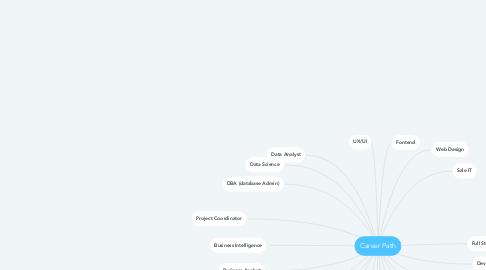 Mind Map: Career Path