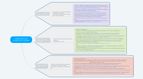 Mind Map: Syllabus del curso Perspectivas Culturales