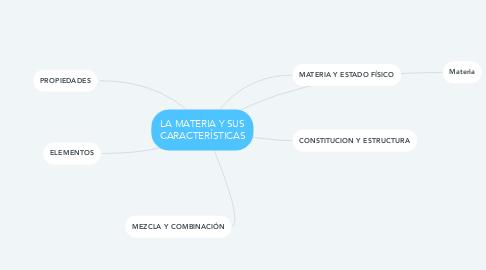 Mind Map: LA MATERIA Y SUS CARACTERÍSTICAS