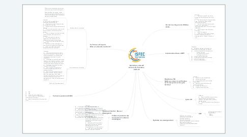 Mind Map: Numérique éducatif Actions de formation  2021-22