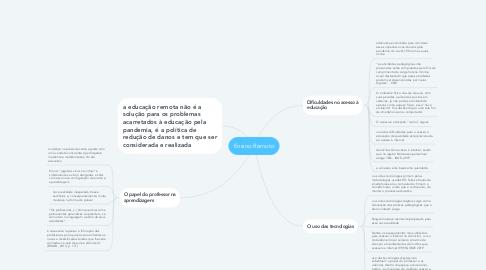 Mind Map: Ensino Remoto