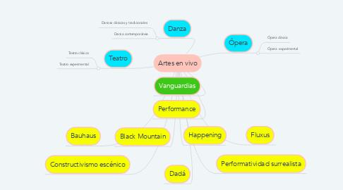 Mind Map: Artes en vivo