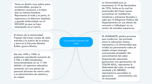 Mind Map: Universidad popular del cesar