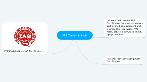 Mind Map: PPE Testing in India