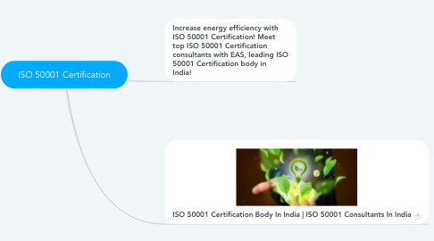 Mind Map: ISO 50001 Certification