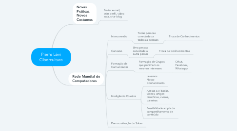 Mind Map: Pierre Lévi Cibercultura