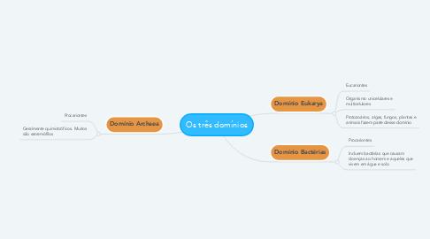 Mind Map: Os três domínios