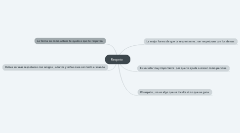 Mind Map: Respeto🍃